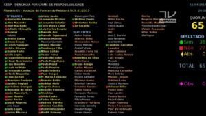11042016204317-300x170 Comissão da Câmara aprova processo de impeachment da presidente Dilma