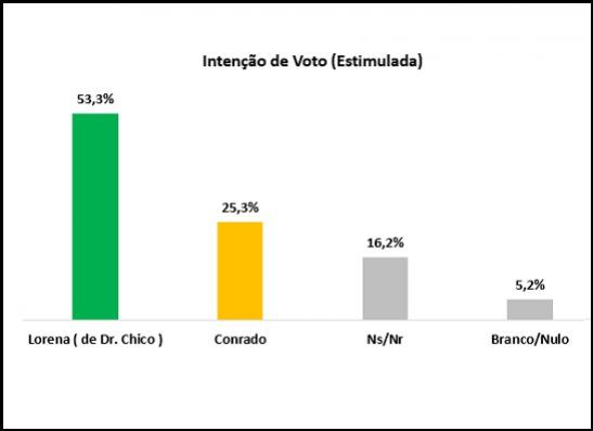 12092016232415-300x218 Nova pesquisa mostra que Lorena de Dr. Chico amplia vantagem em Monteiro