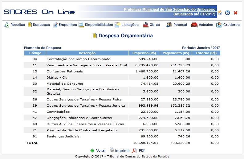 empenhos-são-sebastião-do-umbuzeiro Possível superfaturamento é identificado na prefeitura de São Sebastião do Umbuzeiro