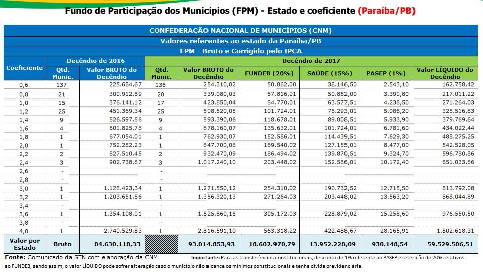 tabelatransferencia Prefeituras municipais da Paraíba vão receber sexta-feira quase R$ 60 milhões de FPM