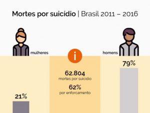 arte-suicidio-300x225 Ministério divulga números sobre suicídio no Brasil