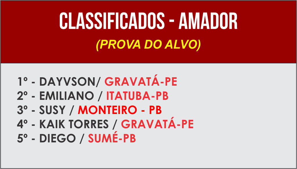 37608751_435852536891262_1022975078633046016_o-1024x584 Equipe The Snipers realiza evento de Tiro Esportivo em Monteiro