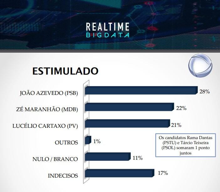 govestimulado João lidera pesquisa estimulada com 28% dos votos, seguido por Maranhão com 22% e Lucélio com 21%