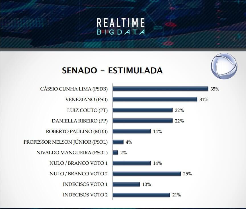 pesquisa_big_data_-_senador Cássio segue liderando para Senado seguido por Veneziano; Couto e Daniella empatam em 3º