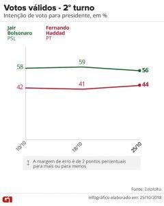 datafolha-2510-votos-validos-240x300 Datafolha para presidente, votos válidos: Bolsonaro, 56%; Haddad, 44%