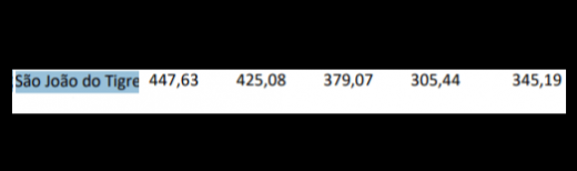 dados-520x154 Dados mostram que Prefeito de São João do Tigre investiu menos em saúde pública