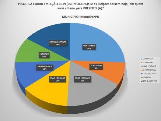 1-2 Eleições 2020: Pesquisa aponta vitória de Anna Lorena e aprovação da gestão chega a 50%