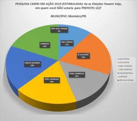 2-453x400 Eleições 2020: Pesquisa aponta vitória de Anna Lorena e aprovação da gestão chega a 50%
