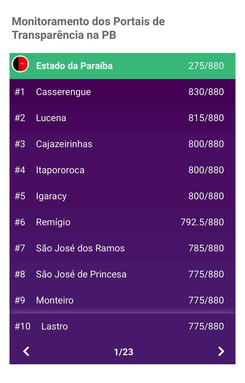 img_201911041844Qzw1 Monteiro está entre as dez cidades com maior índice de transparência da PB