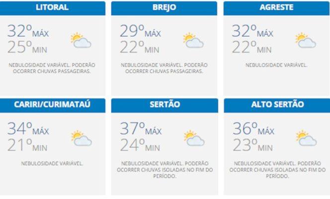 tempo-664x400 Chuvas isoladas neste domingo na Paraíba