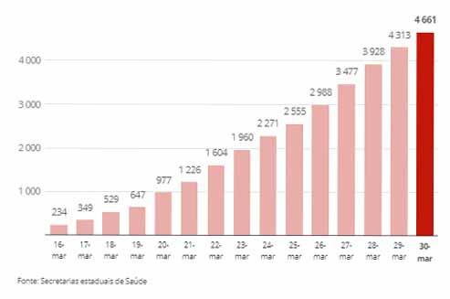 dados-mortes Coronavírus: Brasil tem 165 mortos e 4,6 mil casos