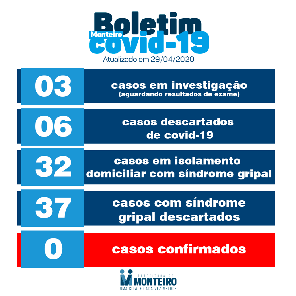 BO-DIA-29 Boletim dia 29/04/2020: Monteiro segue com 0 casos de coronavírus