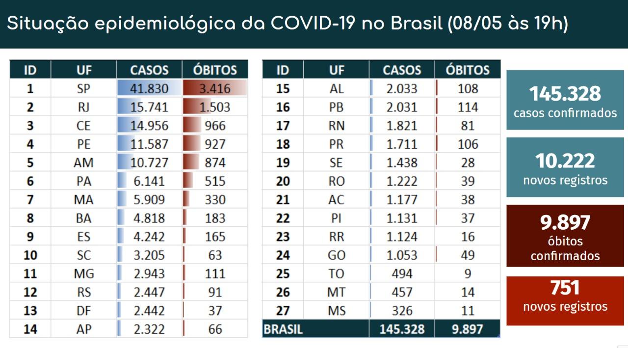 4565_F84A311A5CB5CED8 Pela 1ª vez, Brasil registra mais de 700 mortes por Covid-19 em um dia