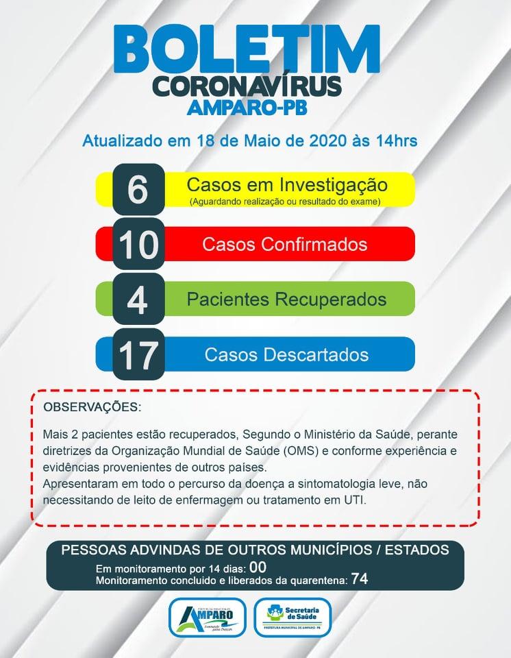 AMPARO Amparo confirma cinco novos casos de Covid-19 e município passa a contabilizar 10 casos da doença