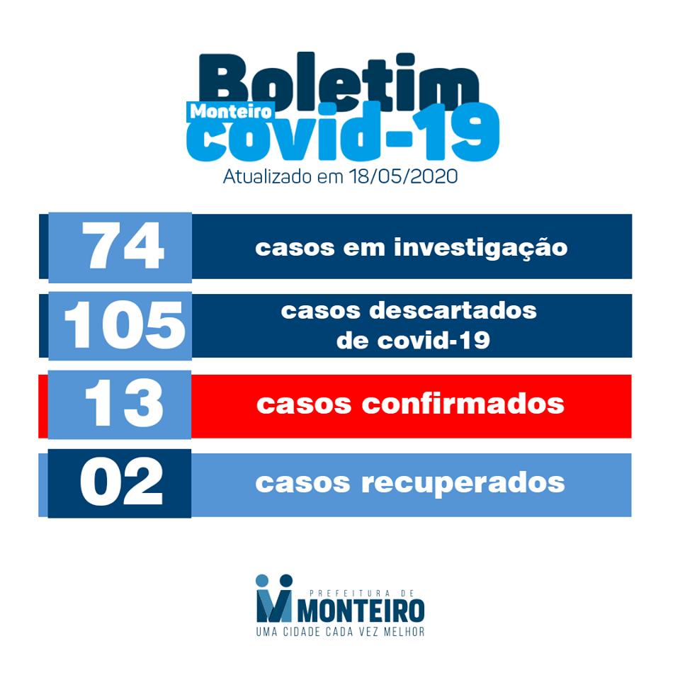 bo-18 Secretaria de Saúde de Monteiro confirma dois novos casos de Covid-19 no município