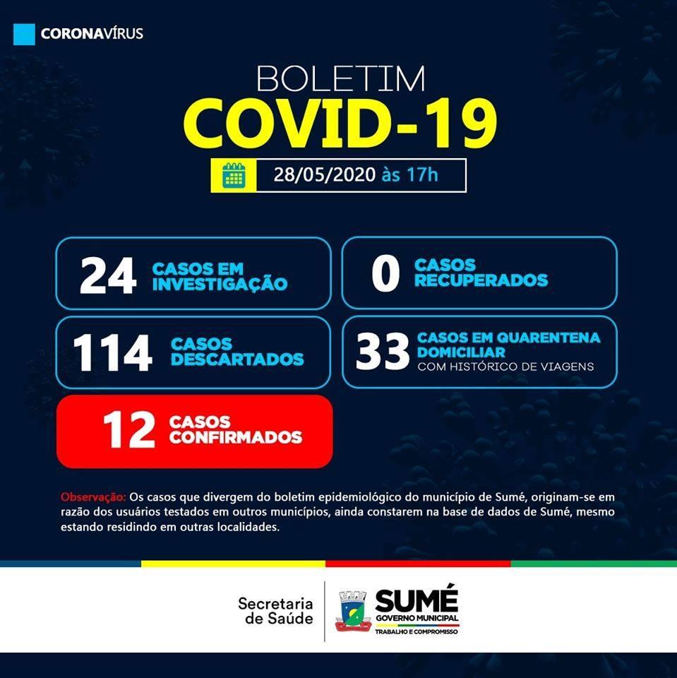 bo-sume Sumé registra 04 novos casos de Covid-19 nesta quinta -feira
