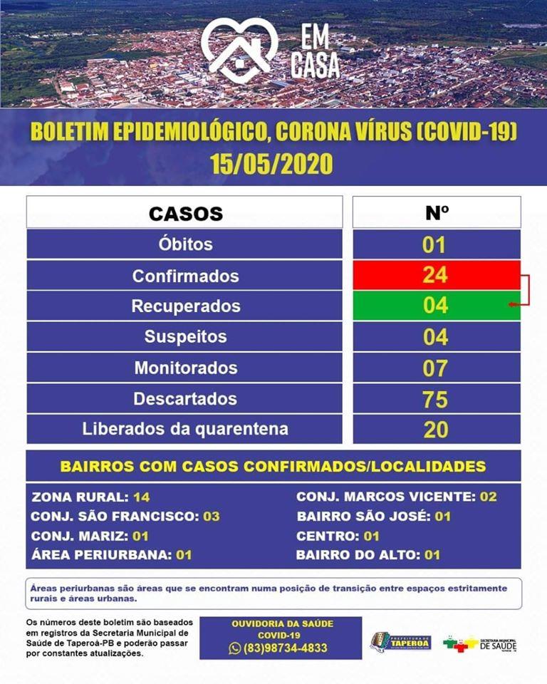 boletim-taperoa Taperoá confirma cinco novos casos da Covid-19 e município segue como o mais afetado pela doença no Cariri