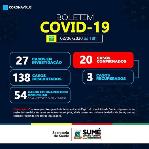101406022_4146177772066486_1635116954647789568_n Sumé registra mais 1 caso testado positivo e 1 recuperado de covid-19.