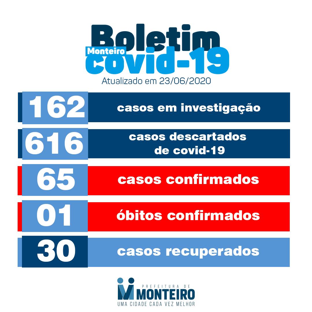 104474778_3032927576822288_3562937212251872036_o Monteiro registra cinco novos casos de covid-19 no município