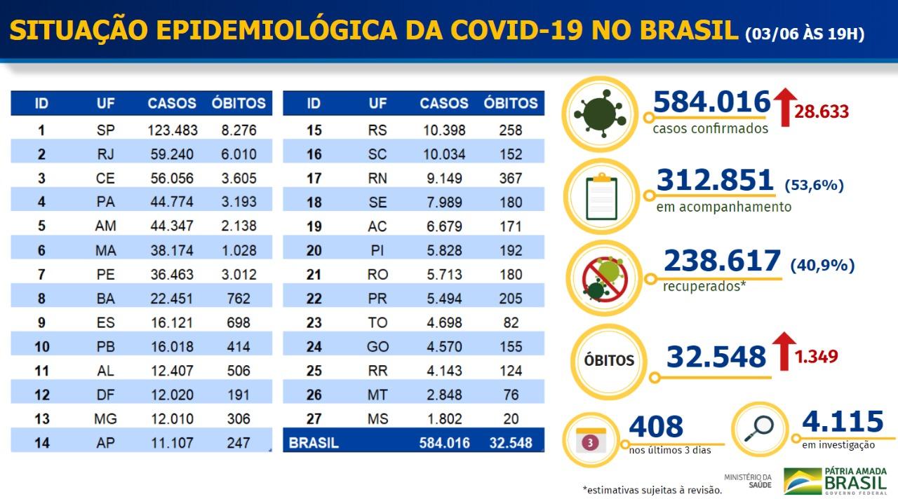 6195_4326E4433C4A118D Brasil tem recorde de novas mortes por Covid-19 pelo segundo dia consecutivo