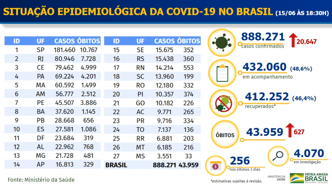 7051_E00177B941EC9054 Ministério da Saúde confirma 20 mil casos e 627 mortes por Covid-19 em 24 horas