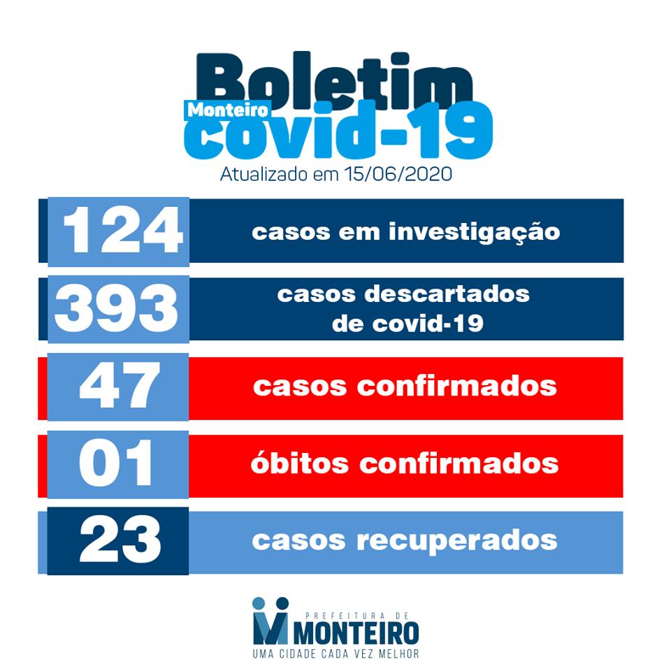 BO-23 Secretaria Municipal de Saúde de Monteiro informa que nesta segunda-feira, 15, foi registrado mais quatro novos casos CONFIRMADOS para Covid-19.