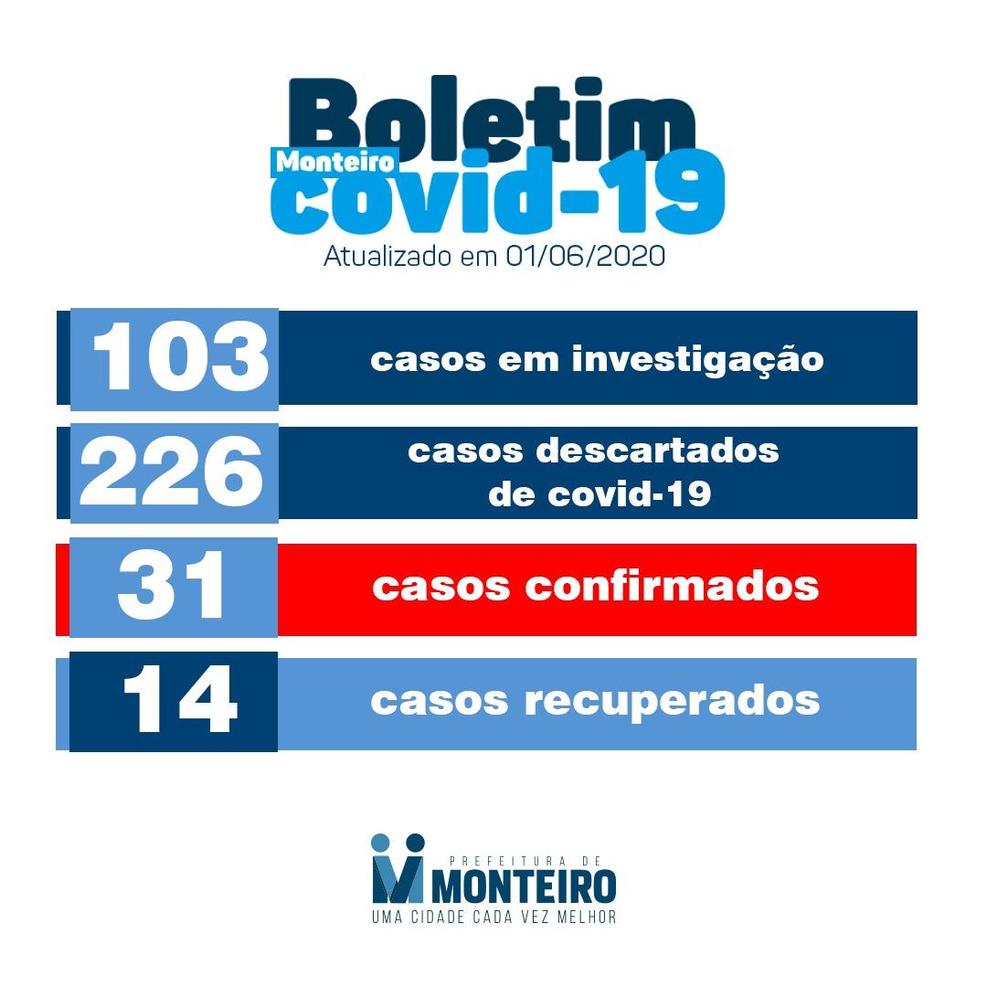 Boletim-0106 Monteiro registra seis novos casos de Covid-19 no município