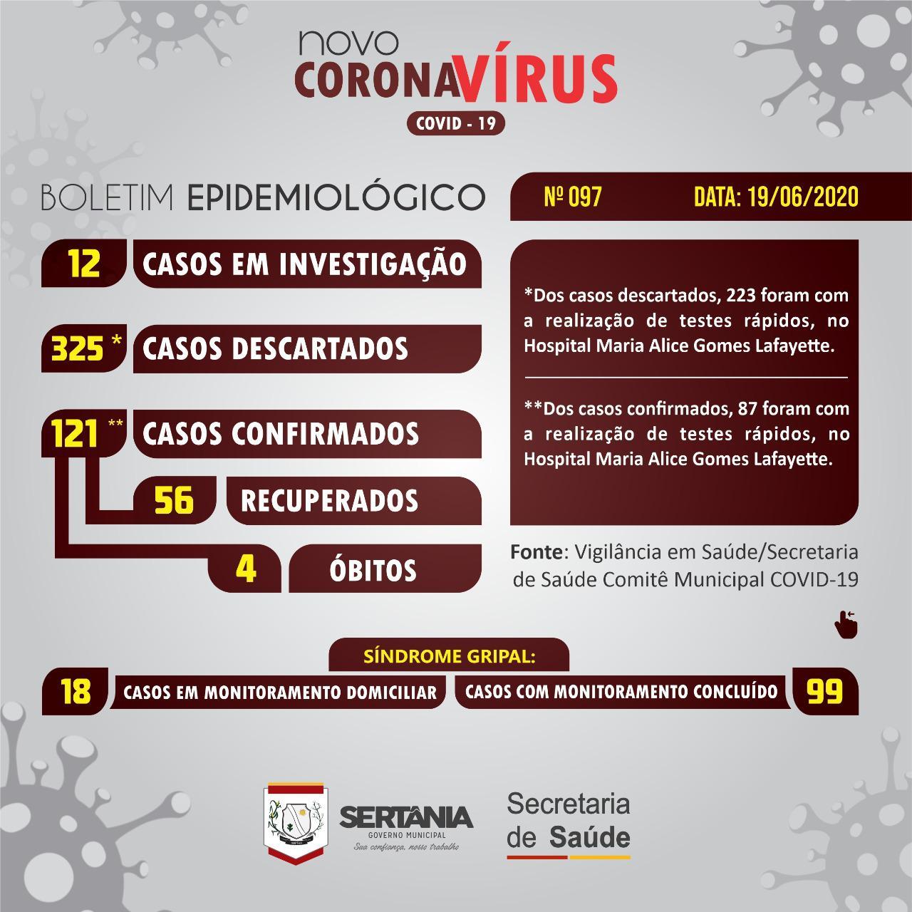 IMG-20200619-WA0045 Covid-19: Sertânia tem 121 casos confirmados e 56 recuperados