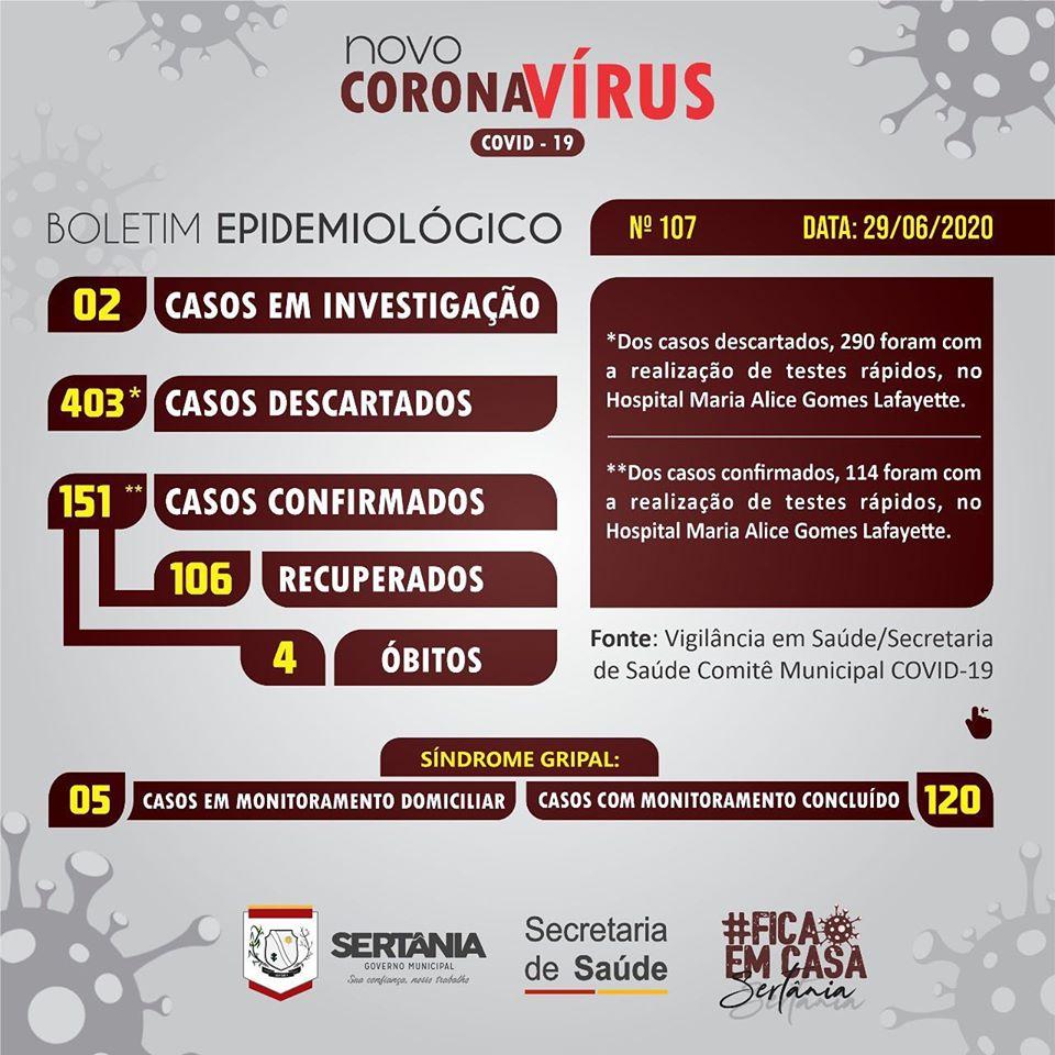 SERTANIA-O Covid-19: Sertânia tem 151 casos confirmados e 106 curados