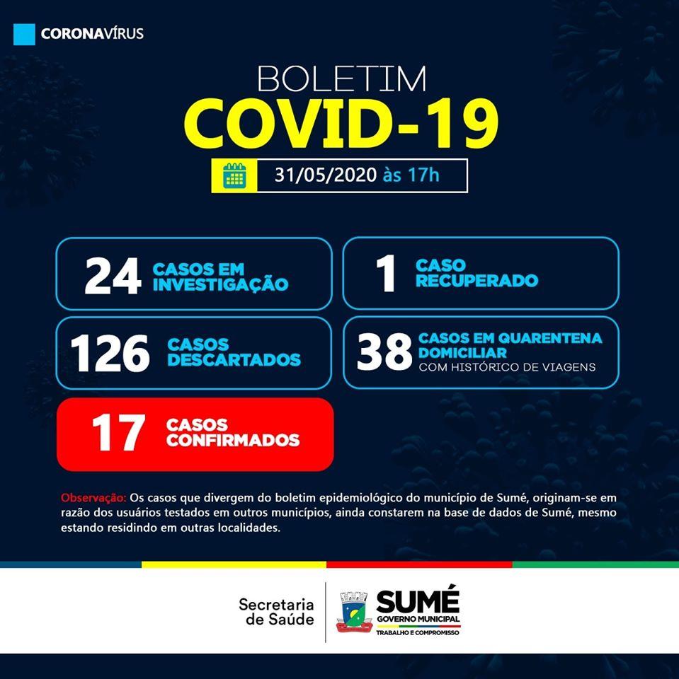 SUME-BO Sumé segue sem novos casos de Covid-19