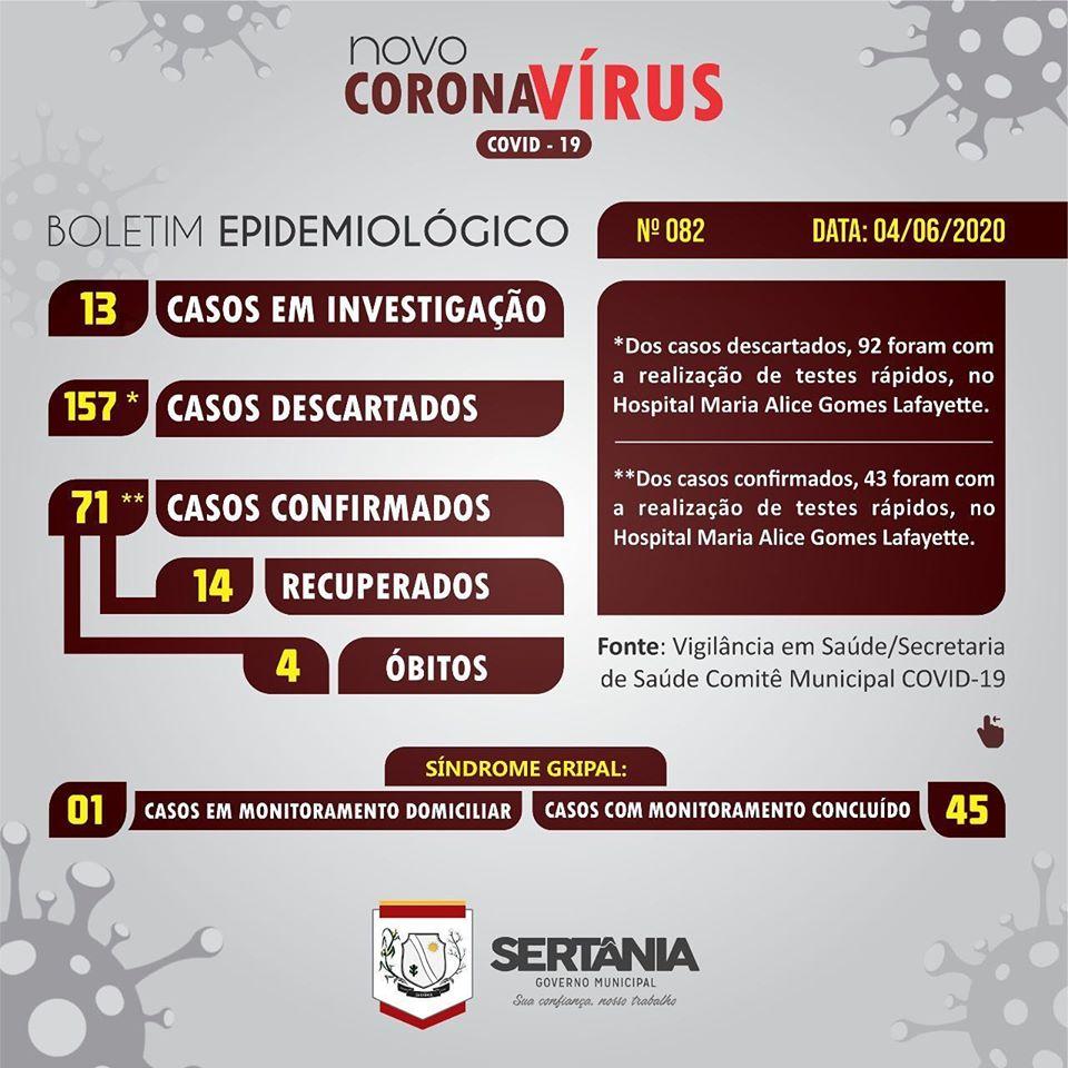 bo Oito pacientes atestam positivo para Covid-19 nesta quinta-feira (4) em Sertânia-PE
