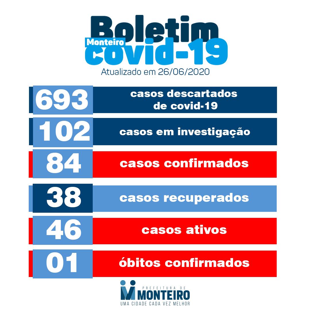 boletim Monteiro registra 10 casos positivos de Covid-19 em 24 horas.