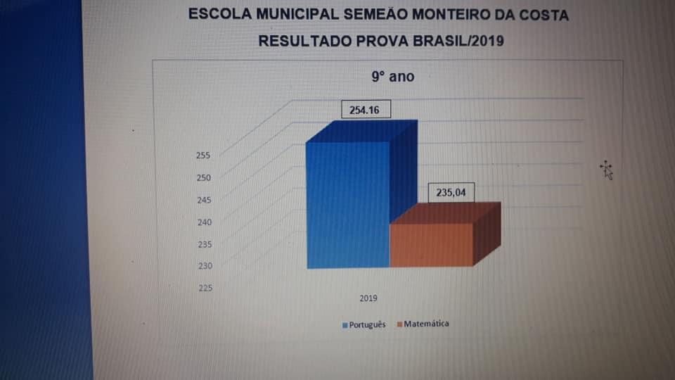 grafi-05 Indicadores da Prova Brasil/2019mostram que Educação em São João do Tigre tem melhorado a cada ano
