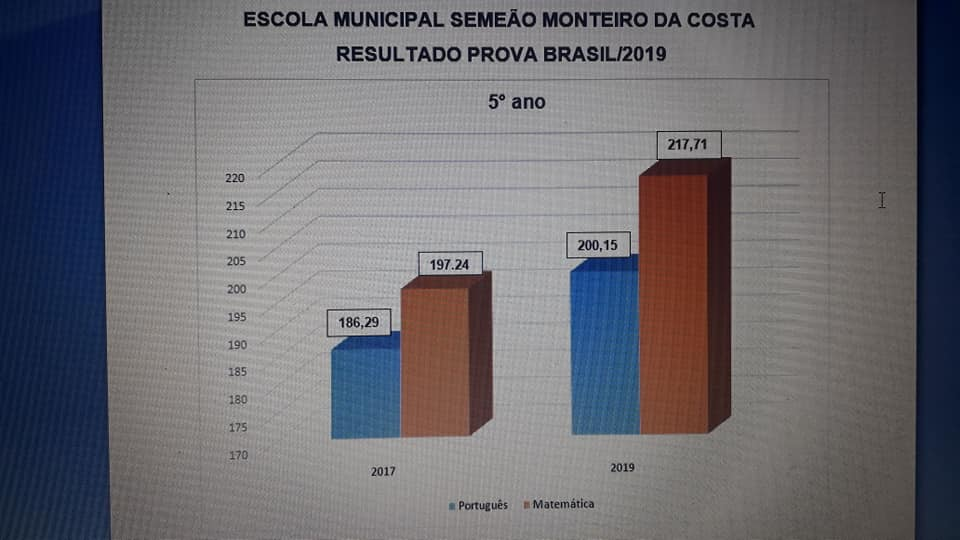 grafi-06 Indicadores da Prova Brasil/2019mostram que Educação em São João do Tigre tem melhorado a cada ano