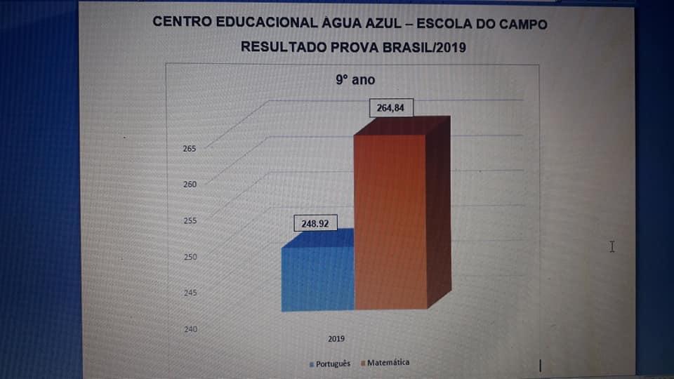 grafico-04 Indicadores da Prova Brasil/2019mostram que Educação em São João do Tigre tem melhorado a cada ano