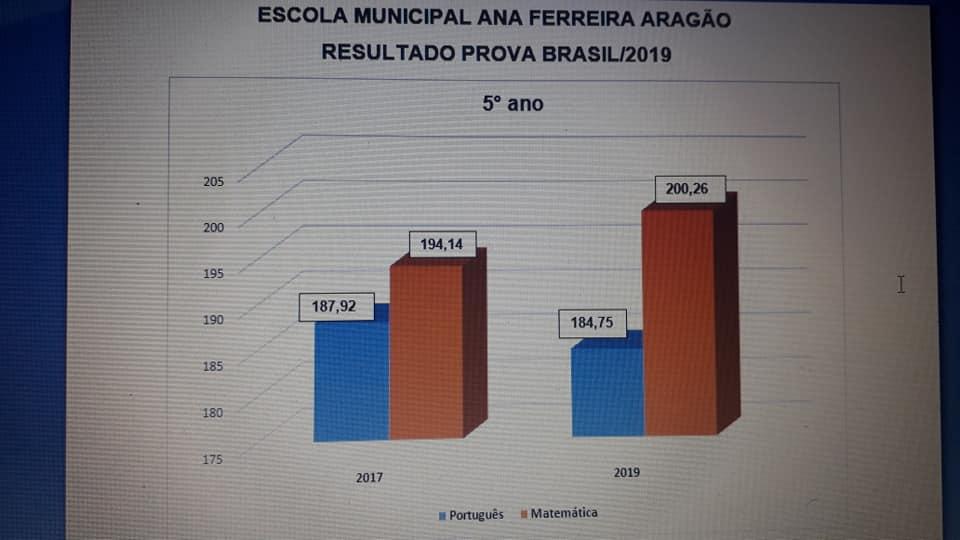 grafico-1 Indicadores da Prova Brasil/2019mostram que Educação em São João do Tigre tem melhorado a cada ano