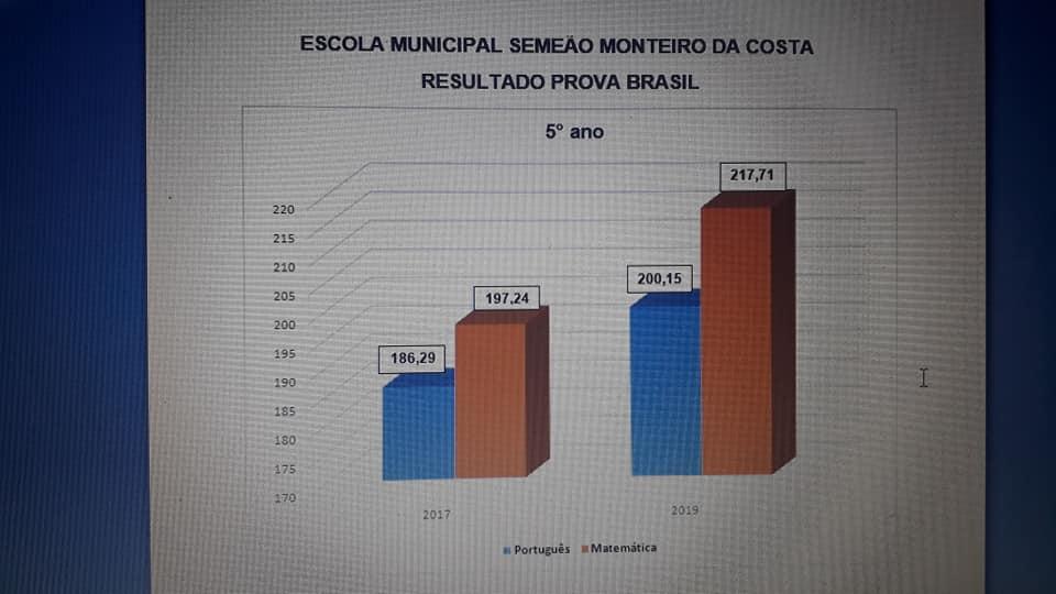 grafio-03 Indicadores da Prova Brasil/2019mostram que Educação em São João do Tigre tem melhorado a cada ano
