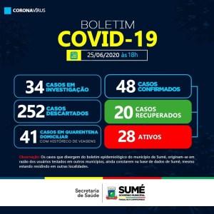 sume Sumé registra mais sete casos de Covid-19; número total chega a 48 casos