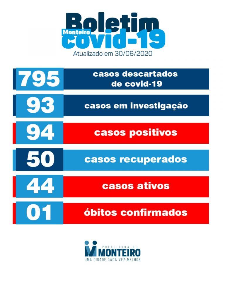 BO Monteiro tem mais dois casos confirmados e 08 recuperados de Covid-19