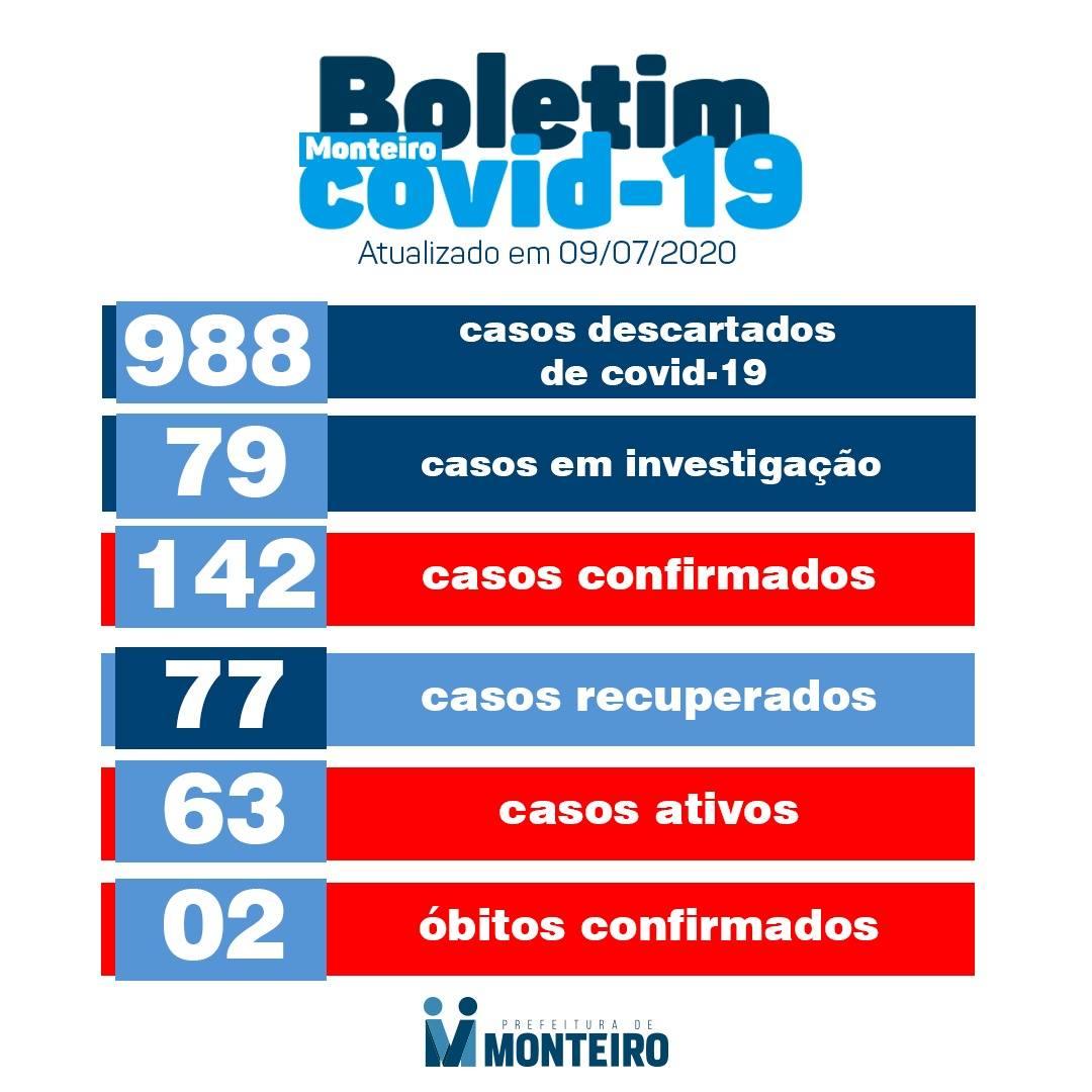 CORONA-M Monteiro registra nesta quinta-feira, 09, mais 10 novos casos de Covid-19.