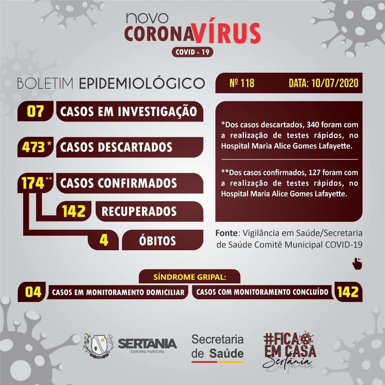 IMG-20200710-WA0022 Sertânia não registra novos casos de covid-19 nste sábado (11)