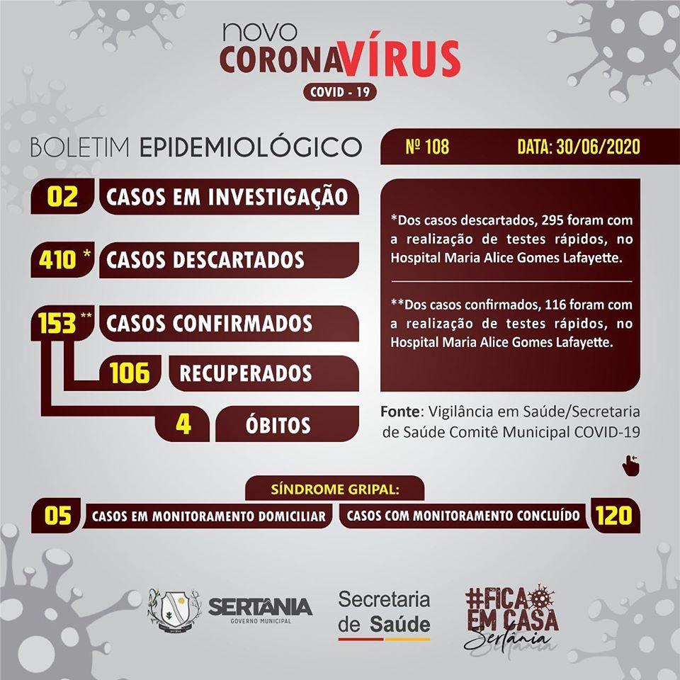 SERTANIA-BO Sertânia confirma dois novos casos de Covid-19 e número de infectados chega a 153