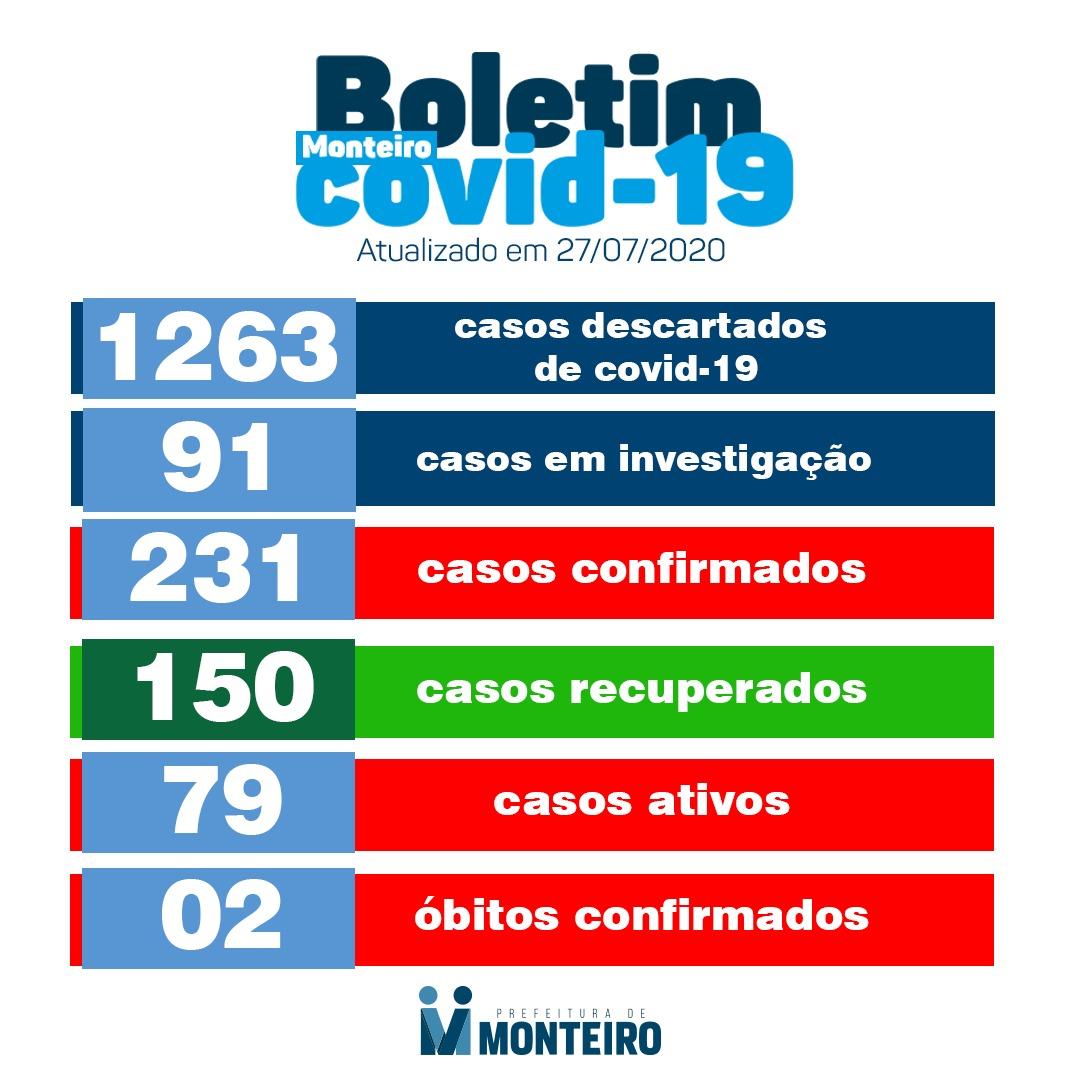 WhatsApp-Image-2020-07-24-at-18.32.20 Monteiro registra mais três casos de covid-19 nesta sexta-feira