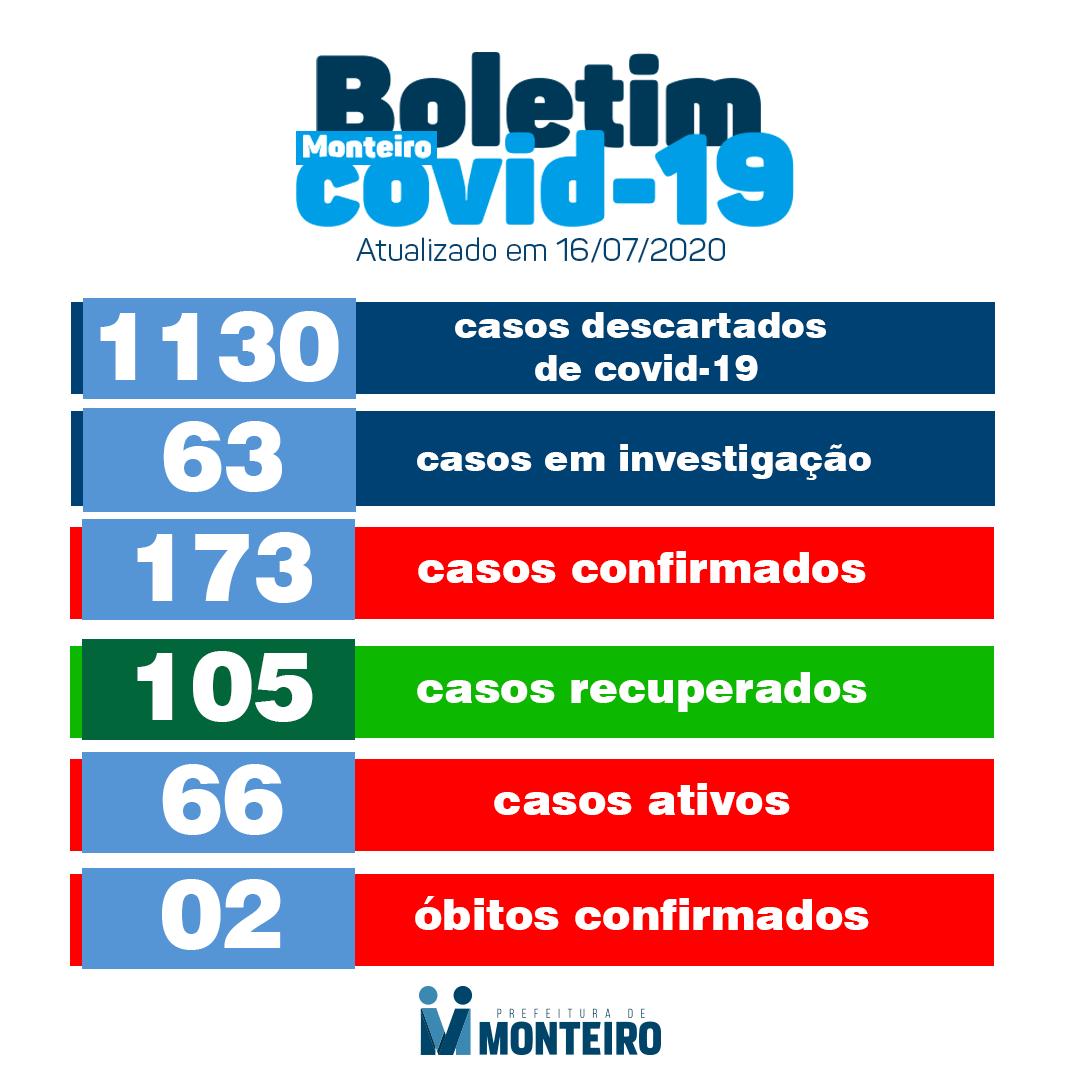 bo-mont Secretaria Municipal de Saúde de Monteiro informa que nesta quinta-feira, 16, registrou mais 10 novos casos CONFIRMADOS para Covid-19.