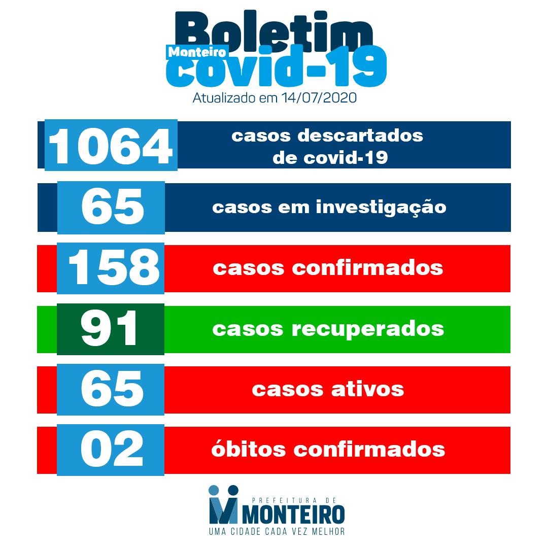 bo-monteiro Secretaria de Saúde de Monteiro infueorma q nesta terça-feira, 14, registro mais 08 novos casos CONFIRMADOS para Covid-19.