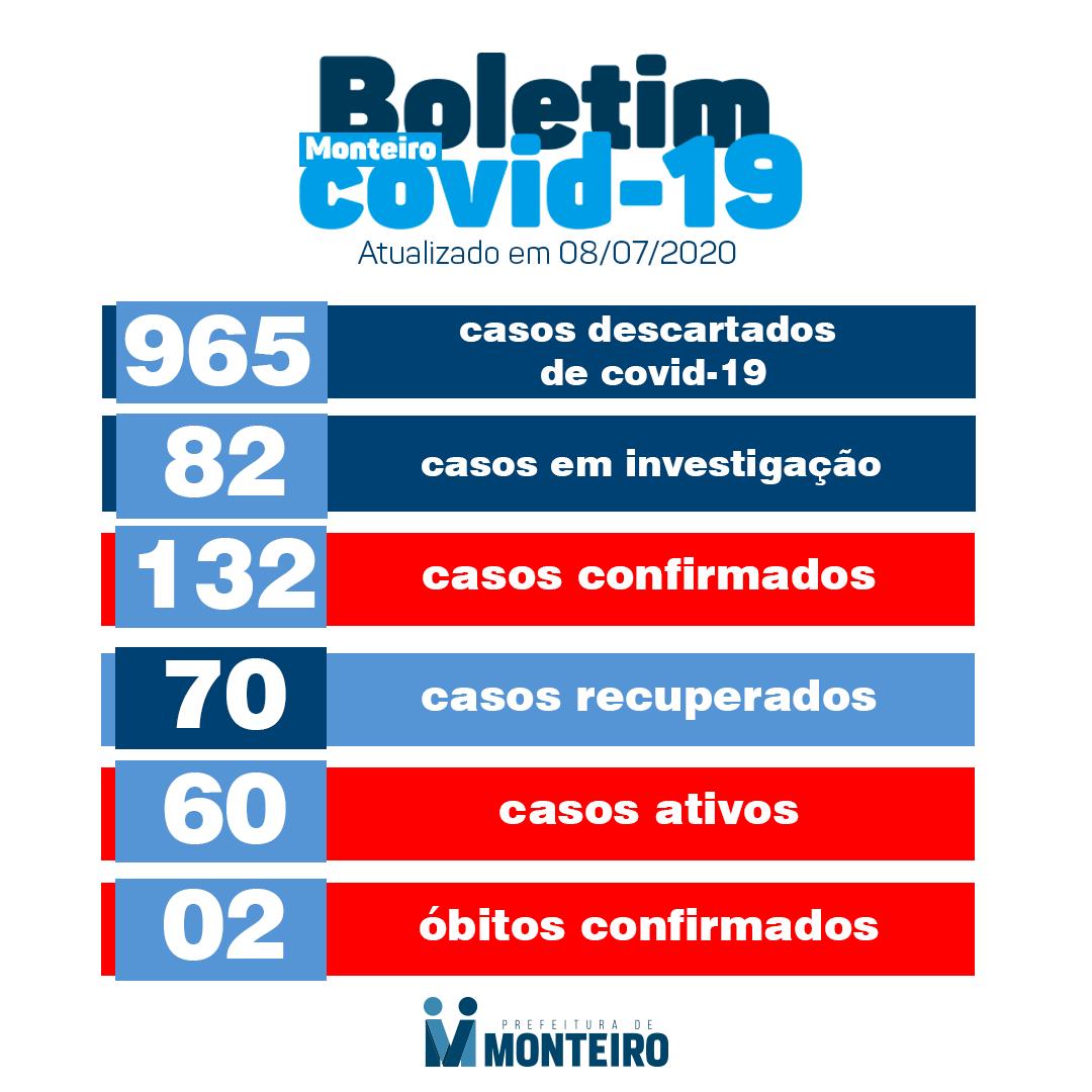 coorona Monteiro registra nesta quarta-feira (08), mais 06 novos casos CONFIRMADOS para Covid-19.