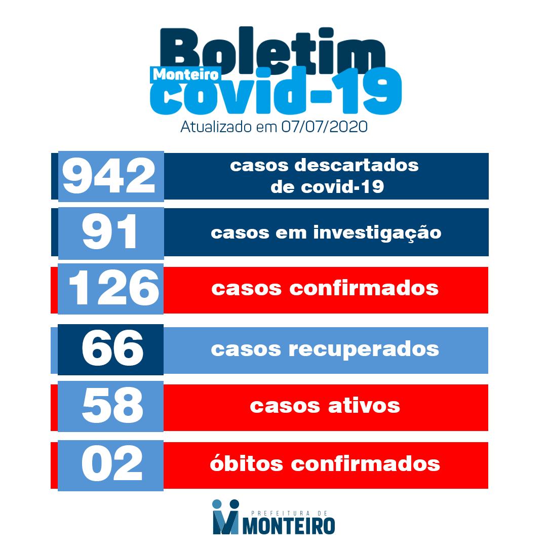 mont Secretaria de Saúde de Monteiro registra nesta terça-feira, 07, mais 03 novos casos para Covid-19 e mais 08 recuperados