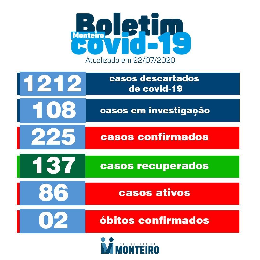 novos-casos Secretaria de Saúde de Monteiro confirma nesta quarta-feira, 22,cinco novos casos para Covid-19.