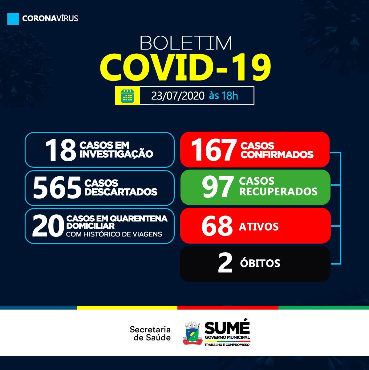 sume-boletim Secretaria de Saúde de Sumé confirma mais seis novos casos para Covid-19.