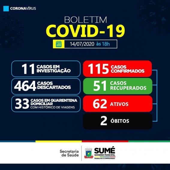 sume Sumé registra cinco novos casos de Covid-19